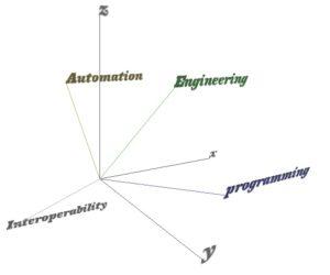 Interoperability Automation